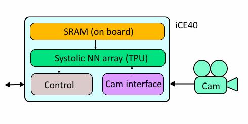 Deep learning with FPGA aka BNN - Q-engineering